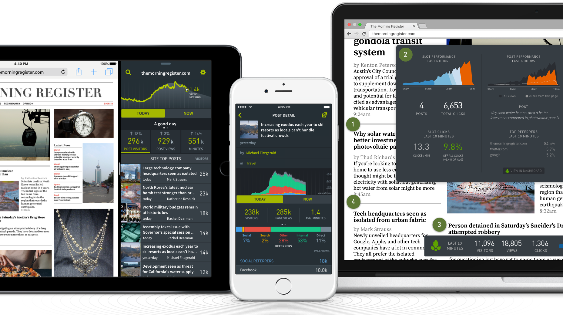 Parsely dashboard